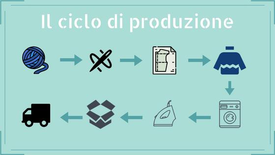 ciclo produzione maglione(8)